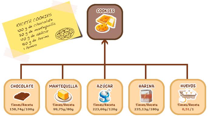 Ingredientes necesarios para cocinar en VendeCookies