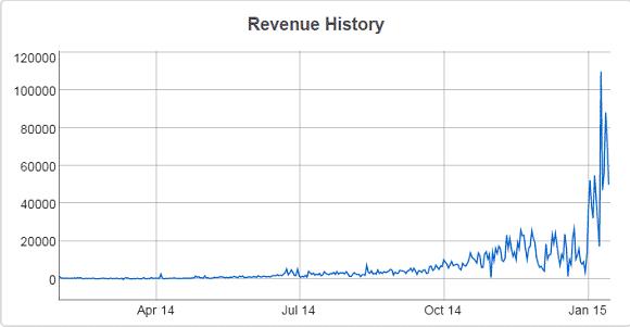 Evolución de los ingresos en My Traffic Value
