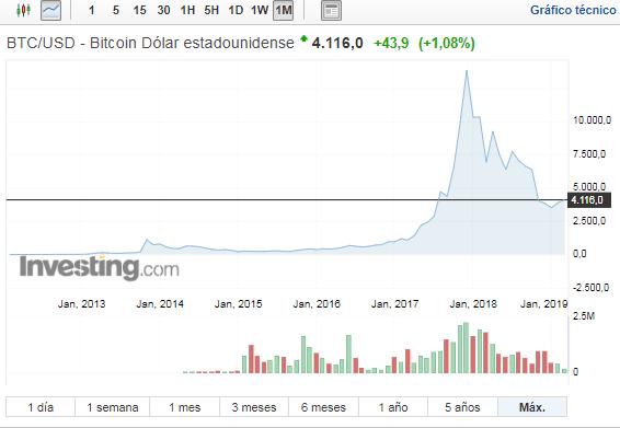 Cotización bitcoin euro