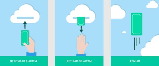 Recibir y enviar dinero con AirTM