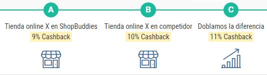 Consigue el mejor cashback garantizado