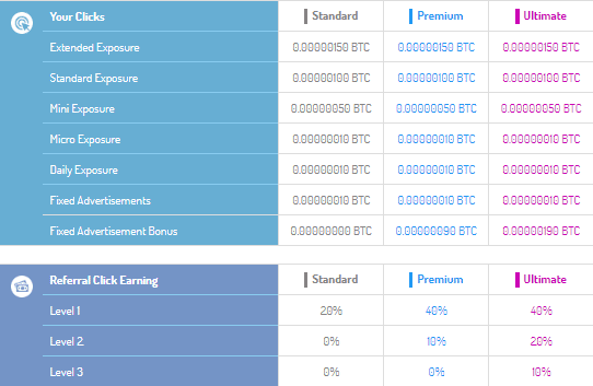 Cuenta Premium y Ultimate de DifBTC