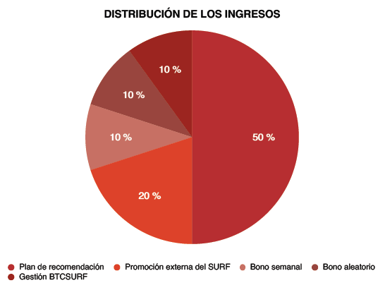 Distribución de ingresos