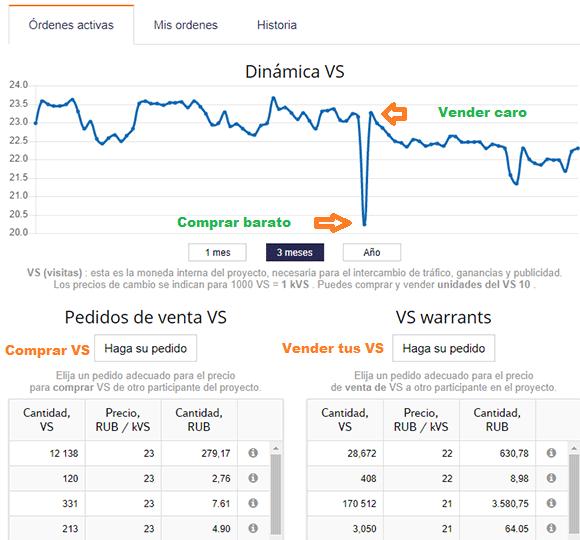 Mercado de bolsa de VS