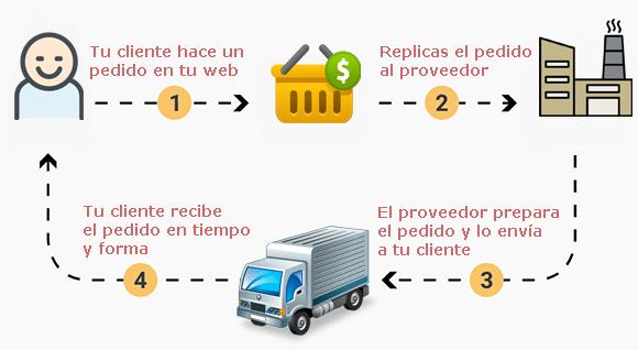 Funcionamiento tiendas dropshipping en España